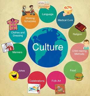 Definitie cultuur