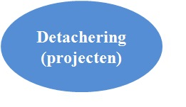 Detachering (Projecten)