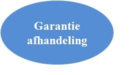Garantie-afhandeling