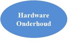 Hardware-onderhoud